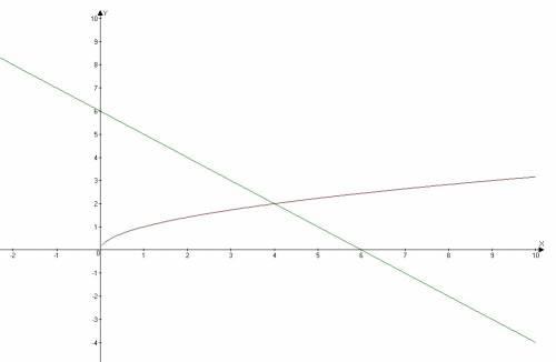 Решите графически ураснение квадратныи корень из x=6-х
