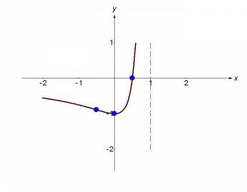 Y=(2x-1)/(x-1)^2 исследовать функцию и построить график функции