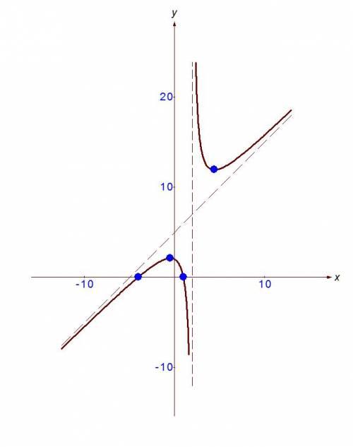 Исследовать функцию и построить график f(x)=x^+3x-4/x-2 x - во второй степени решить, сделать полное