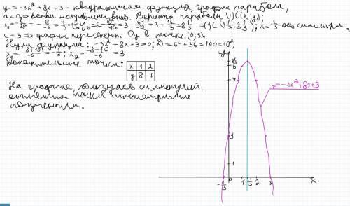 Постройте график функции, используя алгоритм y=-3в кв+8х+3