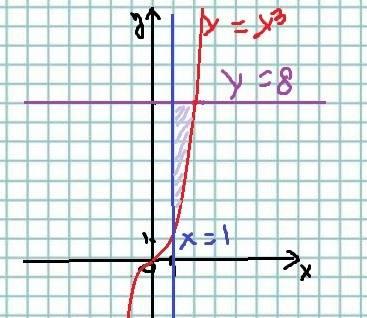 Вычислить площадь фигуры ограниченной линиями y=x3 y=8 x=1
