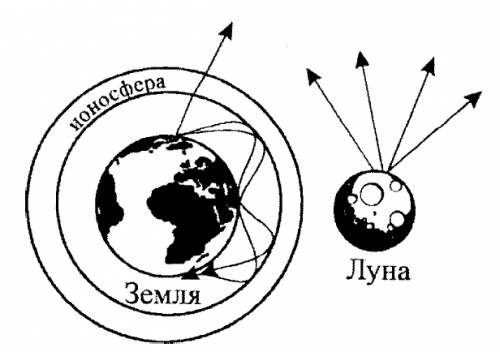 Имеются ли существенные различия между условиями распространения радио волн на луне и на земле