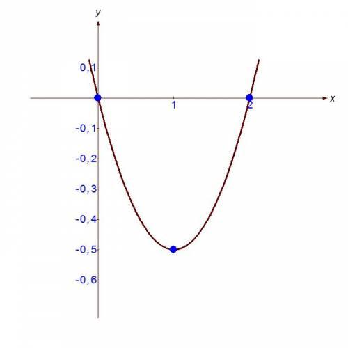 Построить график функции y=x^2-2x/2