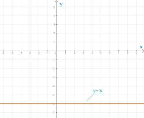 Построить график функции y=-6 как .