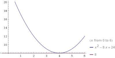 При каких значениях c парабола y=x^2-8x+c расположена выше прямой y=8