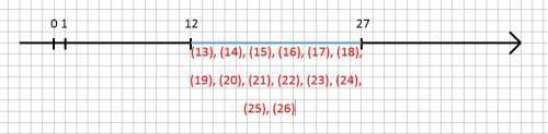 Запишите координаты всех точек, которые на координатной прямой расположены: левее точки с координато