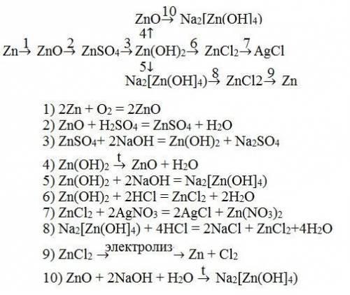 Добрый день. нужно составить генетический ряд zn (цинка). (реакции, с которых получили ген.ряд желат