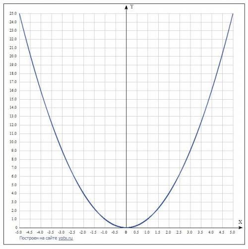Постройте график функции y=(x+4)^2 y=-(x-3)^2