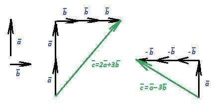 Начертить два неколлинеарных вектора a и b,нужно построить вектор с если: 1)с=2а+3б 2)с=а-3б