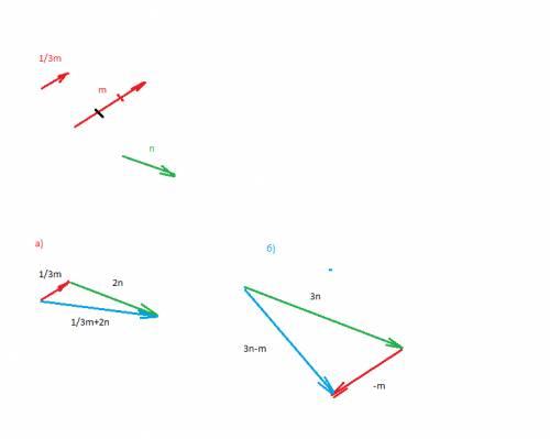 1. начертите два неколлонеарных вектора m и n. постройте векторы, равные: а) 1/3 m + 2 n б) 3 n - m