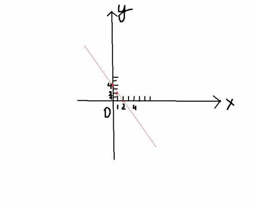 1.постройте график функции y=-2x+4. принадлежит ли ему точка(-3; 11) 2.найдите координаты точки пере