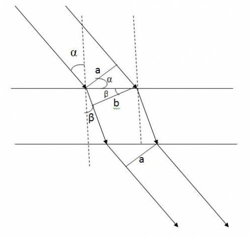 Пучок параллельных лучей шириной a=15 см падает на границу раздела стекло-воздух под углом альфа=30