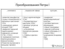 Подготовьте таблицу и социальные последствия петровских преобразований на территории казанской губ