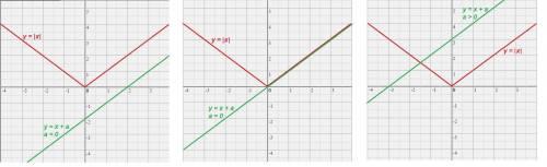 Определите число точек пересечения графиков функций y= x  и y=x+a для каждого значения числа a.