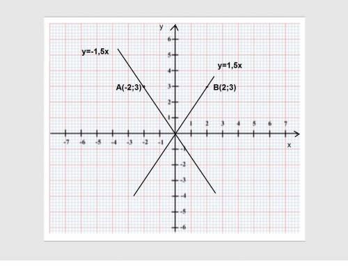 Постройте на одной координатной плоскости два графика прямой пропорциональности y=kx, один из которы