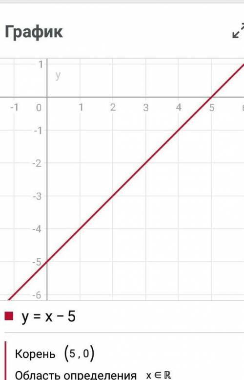 Построить графики функций: а)у=-2х б)у=х-5 в)у=6/x