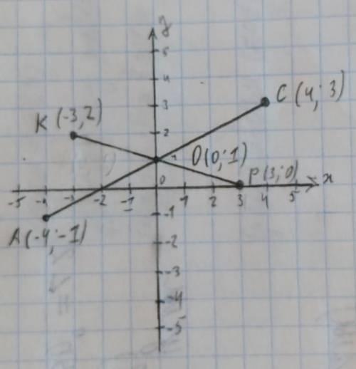 Найдите координаты точки пересечения отрезков ас и кр, если а (– 4; –1), с (4; 3), к(–3; 2), р (3; 0