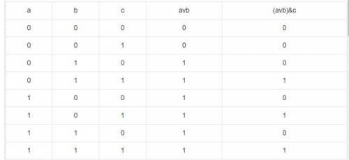 Постройте таблицу истинности для высказывания (а или в) и с только таблицу построить 9 класс умоляю
