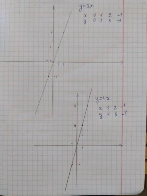 На координатной плоскости постройте график прямой пропорциональности y= 4 х