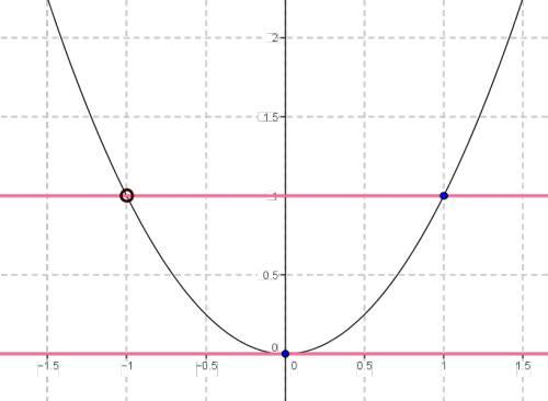 Постройте график функции у= х (в кубе) + х (в квадрате) / х+1 и определите, при каких значениях b пр