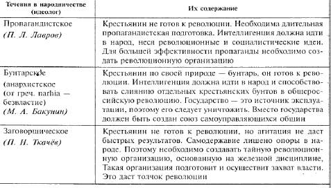 I. дайте характеристику трем течениям: 1. бунтарское - во главе с бакуниным 2. пропагандистское - во