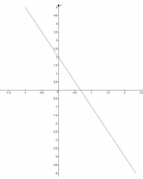 Можете сделать несколько , но хоть что-то: ) 1. найдите значение выражения: ¼ х^3 + 3у^2 при х = -2