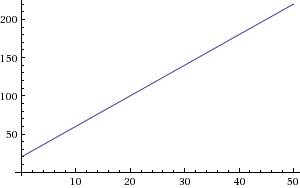 Построить график движения x(t)=20+4t, определите модуль перемещения тела за 10 секунд?