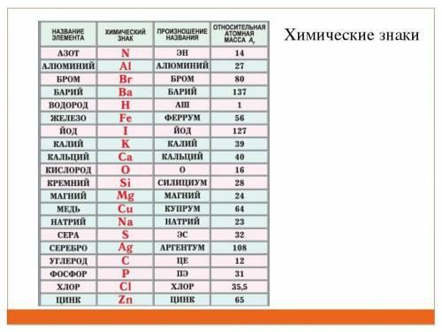 1.простые и сложные вещества. знаки и формулы. относительная атомная и молекулярная массы. количеств
