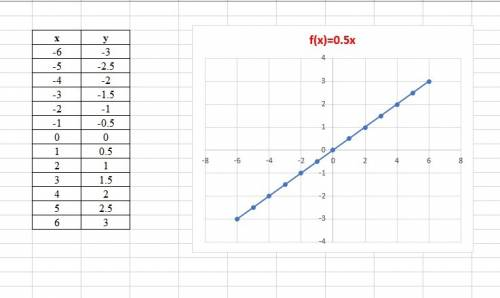 Постройте график функции у=0.5х с графика: а)определите значения аргумента при которых у< ; б)опр