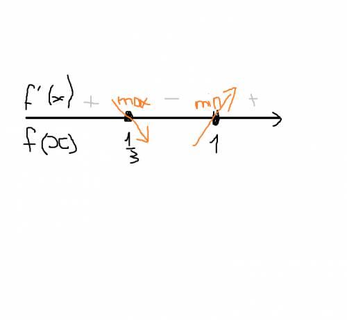 Найти экстремумы функции: f(x)=x^3-2x^+x+3