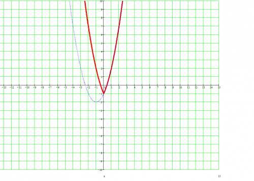 Как построить график функции, объясните и начертите: y=x² + 2|x| -1
