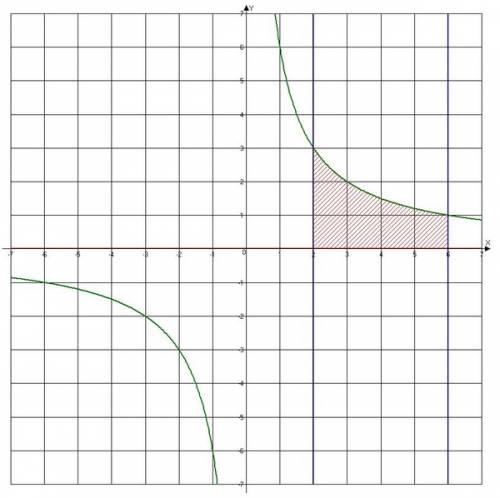Найти площадь фигуры ограниченной линиями y=6/x y=0 x=6 x=2 выполнить чертёж нужно