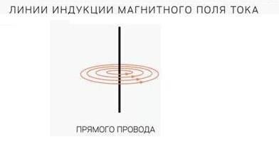 По с тестом электромагнитные явления вариант 1 l. когда электрические заряды находятся в покое, то в