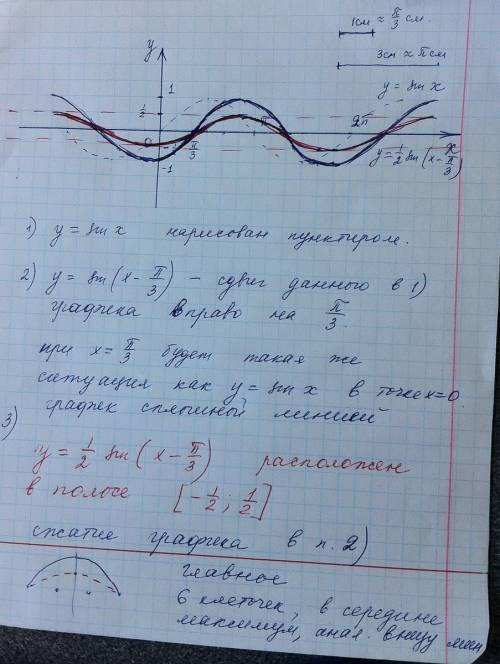 По стройте график функций методом преобразований y=1/2sin(x-п/3)