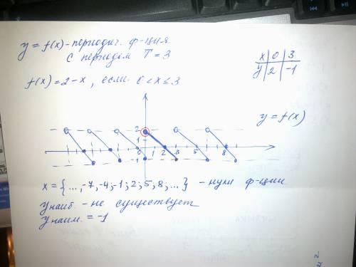 Y=f (x)- переодическая функция с периодом t=3.известно, что f (x)=2-x,если 0