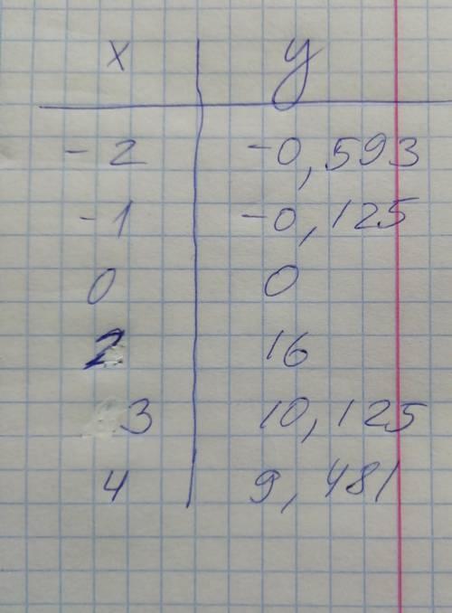 Исследовать средствами дифференциального исчисления функцию, найти асимптоты и построить график.