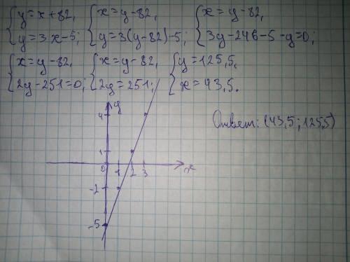 1.)постройте график функции у=3х-5.найдие координаты точки пересечения этого графика с прямой у=х+82