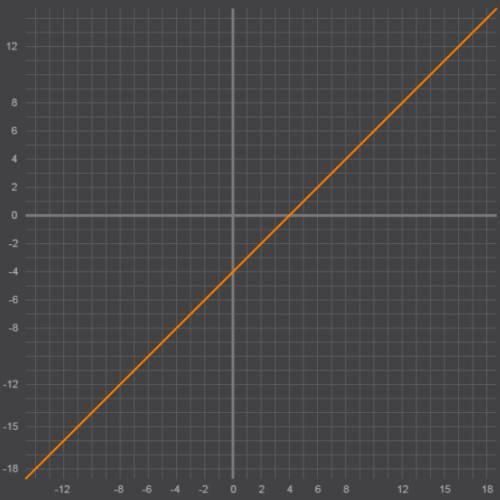 Будь ласка побудувати графік функції у=х^2-8х+16/х-4