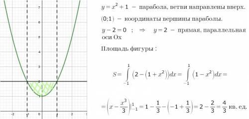 Найдите площадь фигуры, ограниченной графиком функции y=1+x^2 и прямой y-2=0.