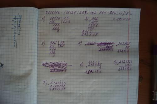 Кто сможет решить этот пример в столбик! а не в 7121350-(15125: 25+302*804-986: 17)*9