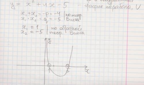 Постройте график функции используя алгоритм: у=5-4х-х^2