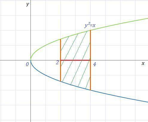 Найдите объем тела, полученный при вращении вокруг оси ох фигуры, ограниченной линиями. y^2=x, y=0,
