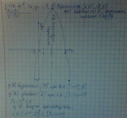 Побудуйте графік функції у=6х-х².користуючись графіком знайдіть проміжок на якому функція зростає, і