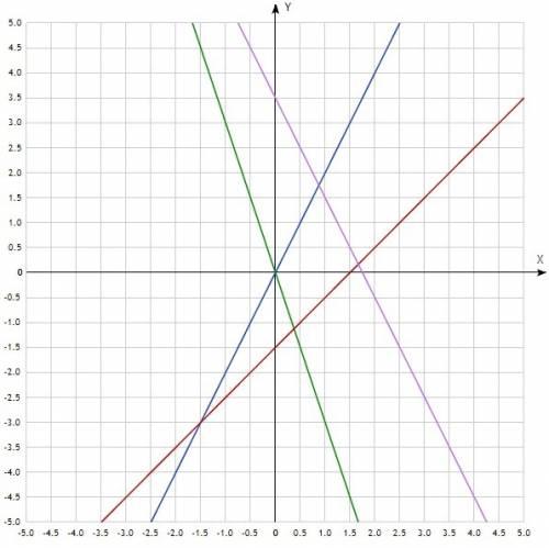 Используя график функции y=x,постройте в одной координатной плоскости графики функций y=2x, y=-3x ,