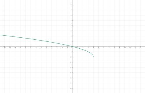нужна ваша ! постройте график функции: