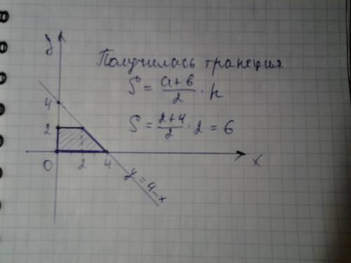 Построить в прямоугольной системе координат фигуру, ограниченную линиями x=0,y=4-x,y=0,y=2 и вычисли