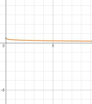 При каких значениях x дробь (корень x -2)/(x-4) принимает наибольшее значение?