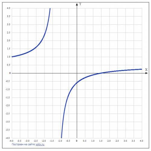 1. исследовать функцию и построить график y(x)=(2x-3)/(4x+5) огромная решить , которое выполняется с