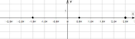 Построить график функции у= корень квадратный из lqsinx