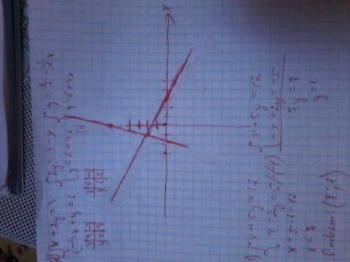 1. задано уравнение 5х-2у=10.из следущих пар значений выберите те,являются решением этого уравнения: